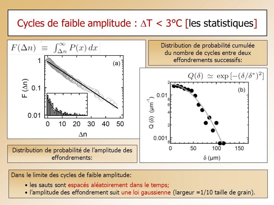 Cycles de faible amplitude : DT < 3°C [les statistiques]